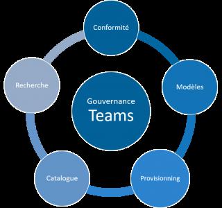 gouvernance-teams